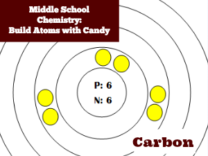 Middle School Chemistry: Build Atoms with Candy