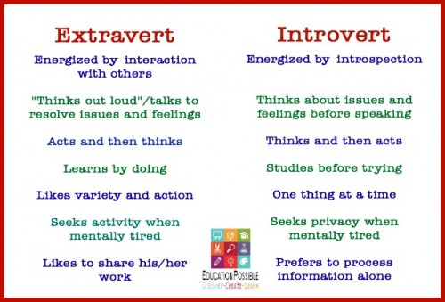 introvert extrovert research papers Introverts and extroverts essay submitted by: dorodo on april 28, 2012 category: arts and music length: 2,030 words these two personalities either give you the title of being an.